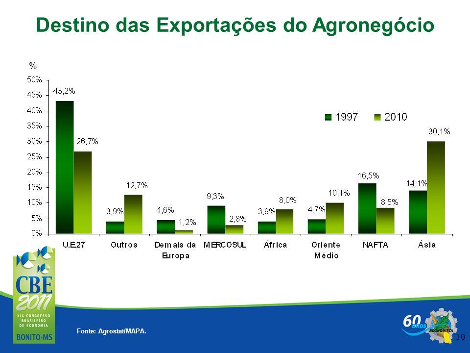 10 Destino das Exportações do Agronegócio Fonte: Agrostat/MAPA. %