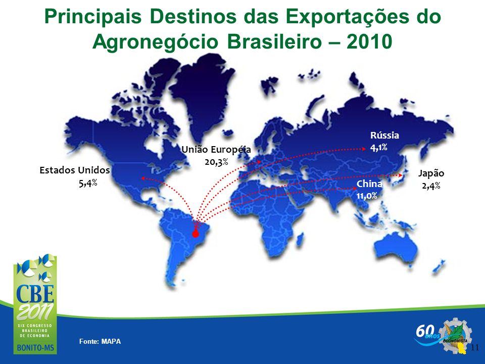 11 Principais Destinos das Exportações do Agronegócio Brasileiro – 2010 Estados Unidos 5,4% Rússia 4,1% China 11,0% Japão 2,4% União Européia 20,3% Fo