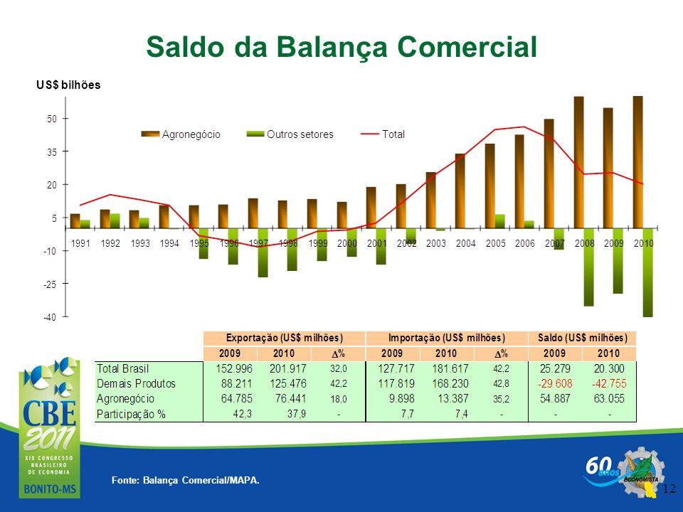 12 Fonte: Balança Comercial/MAPA. Saldo da Balança Comercial US$ bilhões