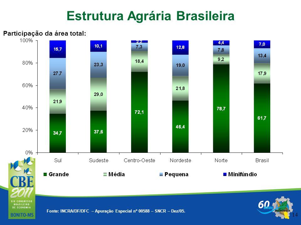 14 Participação da área total: Estrutura Agrária Brasileira Fonte: INCRA/DF/DFC – Apuração Especial nº 00588 – SNCR – Dez/05.
