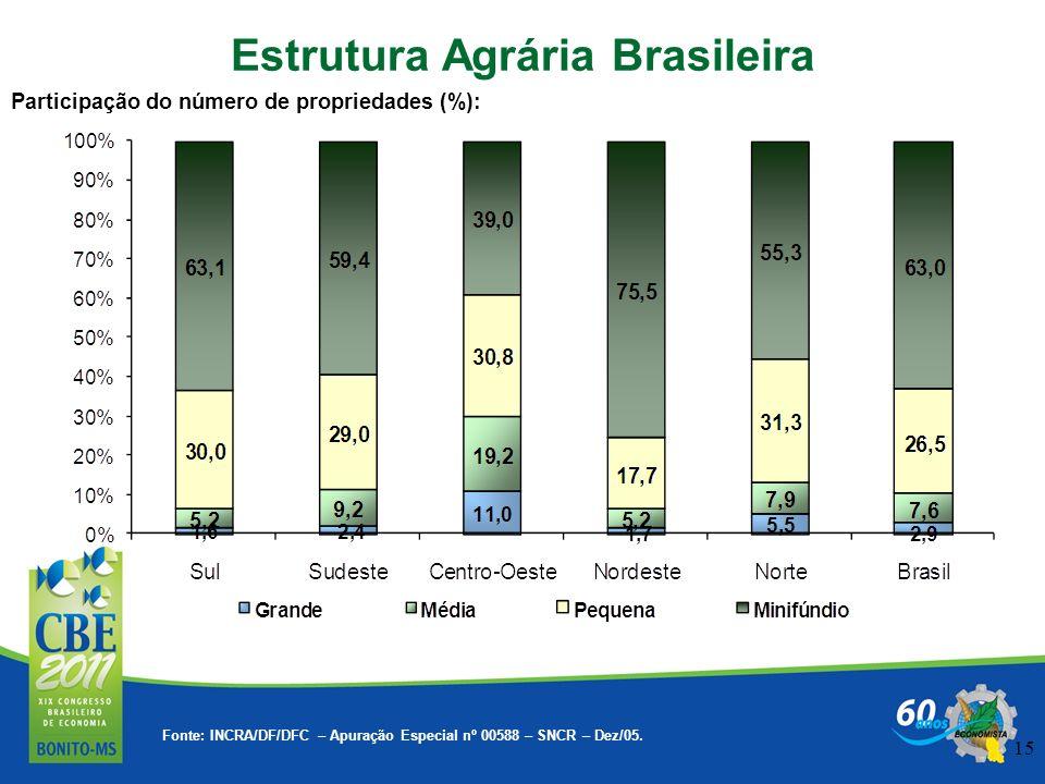 15 Participação do número de propriedades (%): Estrutura Agrária Brasileira Fonte: INCRA/DF/DFC – Apuração Especial nº 00588 – SNCR – Dez/05.