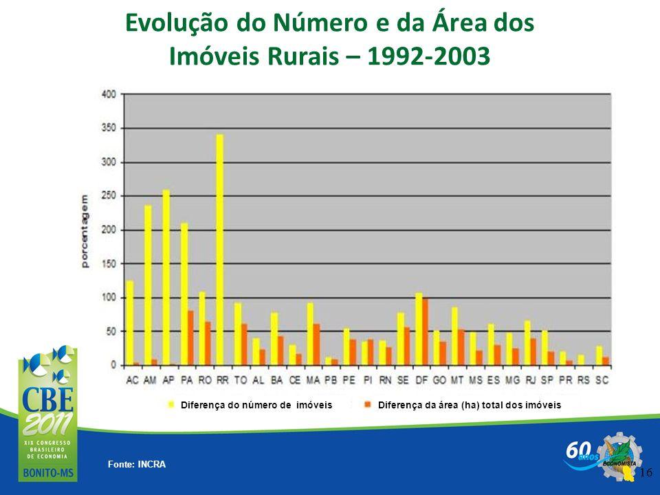 16 Evolução do Número e da Área dos Imóveis Rurais – 1992-2003 Fonte: INCRA Diferença do número de imóveisDiferença da área (ha) total dos imóveis