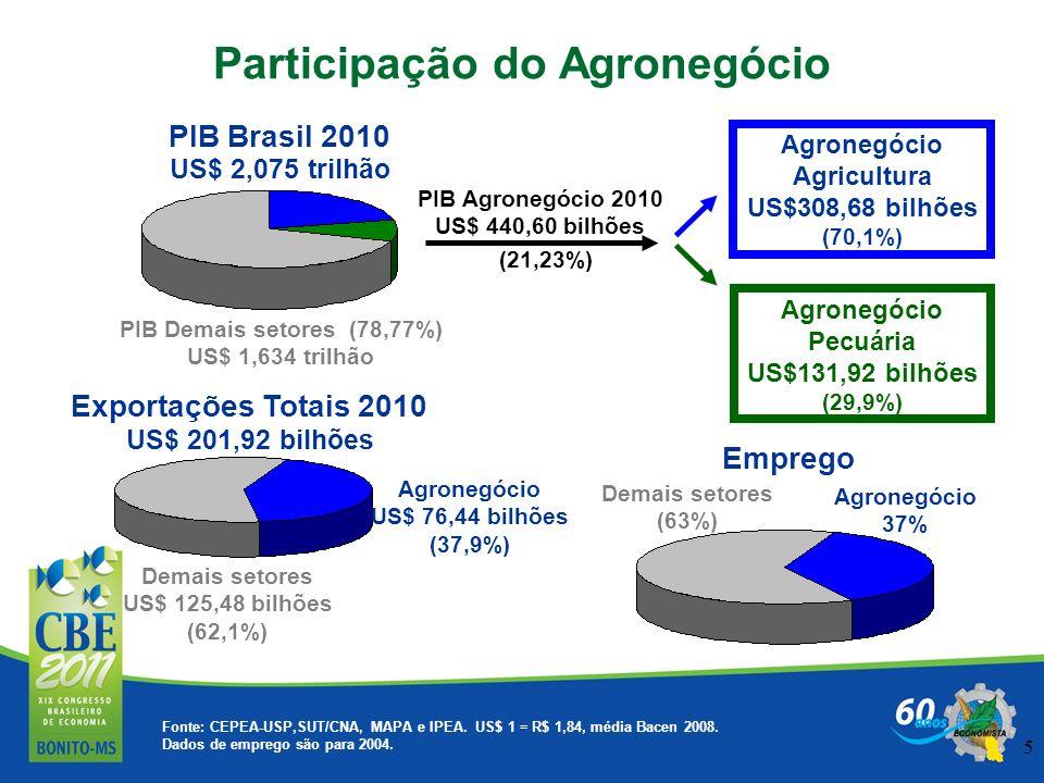 5 Fonte: CEPEA-USP,SUT/CNA, MAPA e IPEA. US$ 1 = R$ 1,84, média Bacen 2008. Dados de emprego são para 2004. PIB Brasil 2010 Emprego Exportações Totais