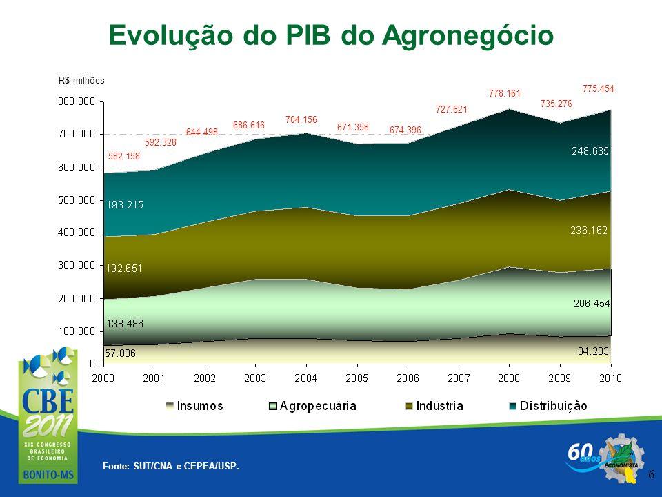 6 * Fonte: SUT/CNA e CEPEA/USP. Evolução do PIB do Agronegócio R$ milhões 582.158 778.161 592.328 704.156 671.358 644.498 674.396 686.616 727.621 775.