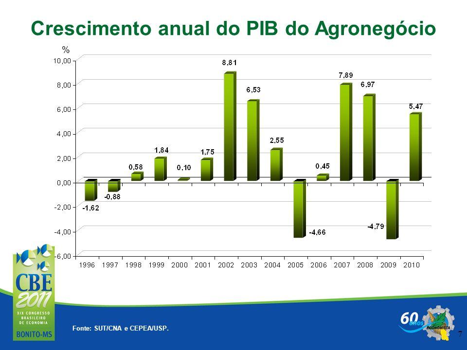 7 Fonte: SUT/CNA e CEPEA/USP. Crescimento anual do PIB do Agronegócio %