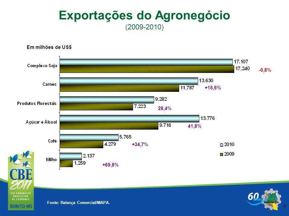9 41,8% 28,4% +15,6% -0,8% +34,7% Em milhões de US$ Exportações do Agronegócio (2009-2010) Fonte: Balança Comercial/MAPA. +69,8%