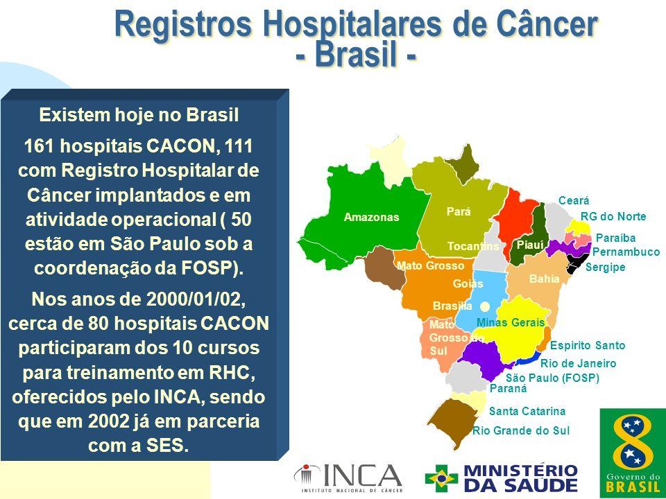 Existem hoje no Brasil 161 hospitais CACON, 111 com Registro Hospitalar de Câncer implantados e em atividade operacional ( 50 estão em São Paulo sob a