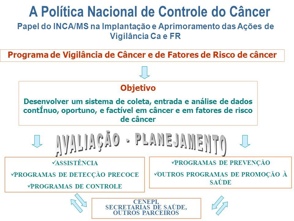 Programa de Vigilância de Câncer e de Fatores de Risco de câncer Objetivo Desenvolver um sistema de coleta, entrada e análise de dados contÍnuo, oport
