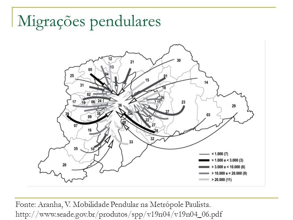 Migrações pendulares Fonte: Aranha, V. Mobilidade Pendular na Metrópole Paulista. http://www.seade.gov.br/produtos/spp/v19n04/v19n04_06.pdf