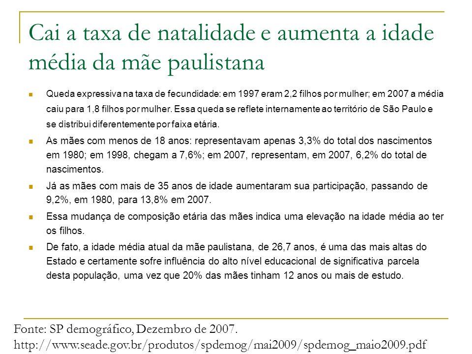 Cai a taxa de natalidade e aumenta a idade média da mãe paulistana Queda expressiva na taxa de fecundidade: em 1997 eram 2,2 filhos por mulher; em 200