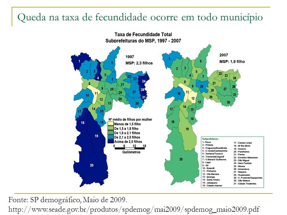 Queda na taxa de fecundidade ocorre em todo município Fonte: SP demográfico, Maio de 2009. http://www.seade.gov.br/produtos/spdemog/mai2009/spdemog_ma