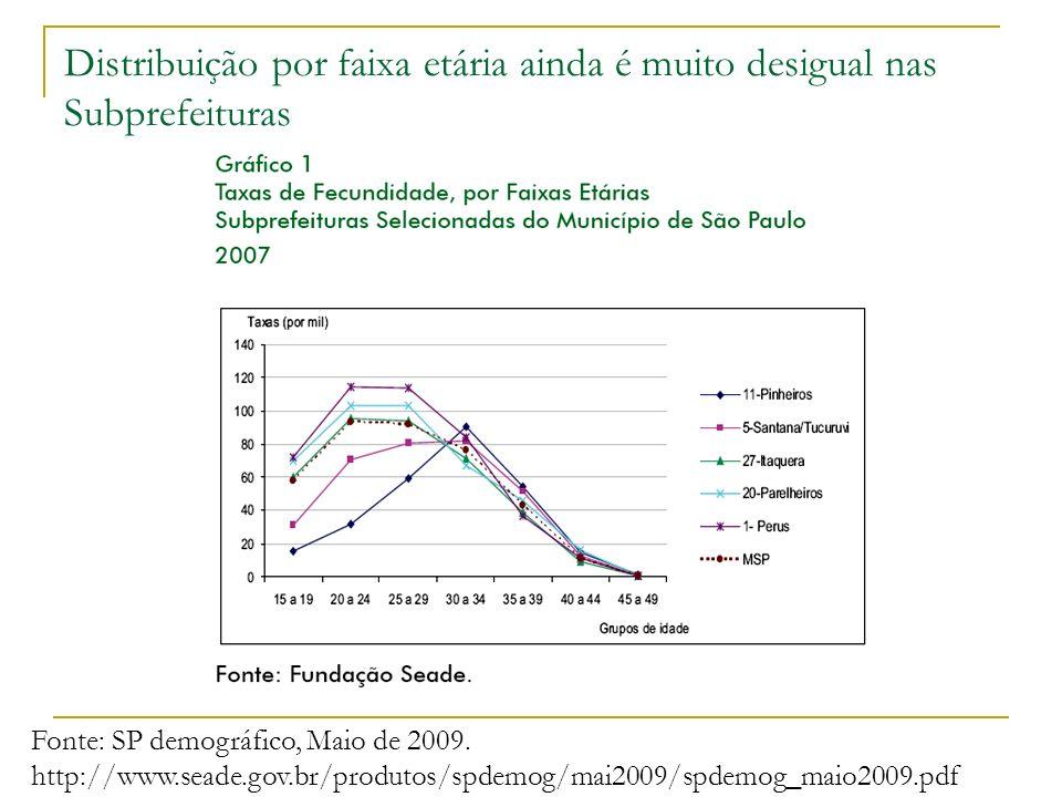 Distribuição por faixa etária ainda é muito desigual nas Subprefeituras Fonte: SP demográfico, Maio de 2009. http://www.seade.gov.br/produtos/spdemog/