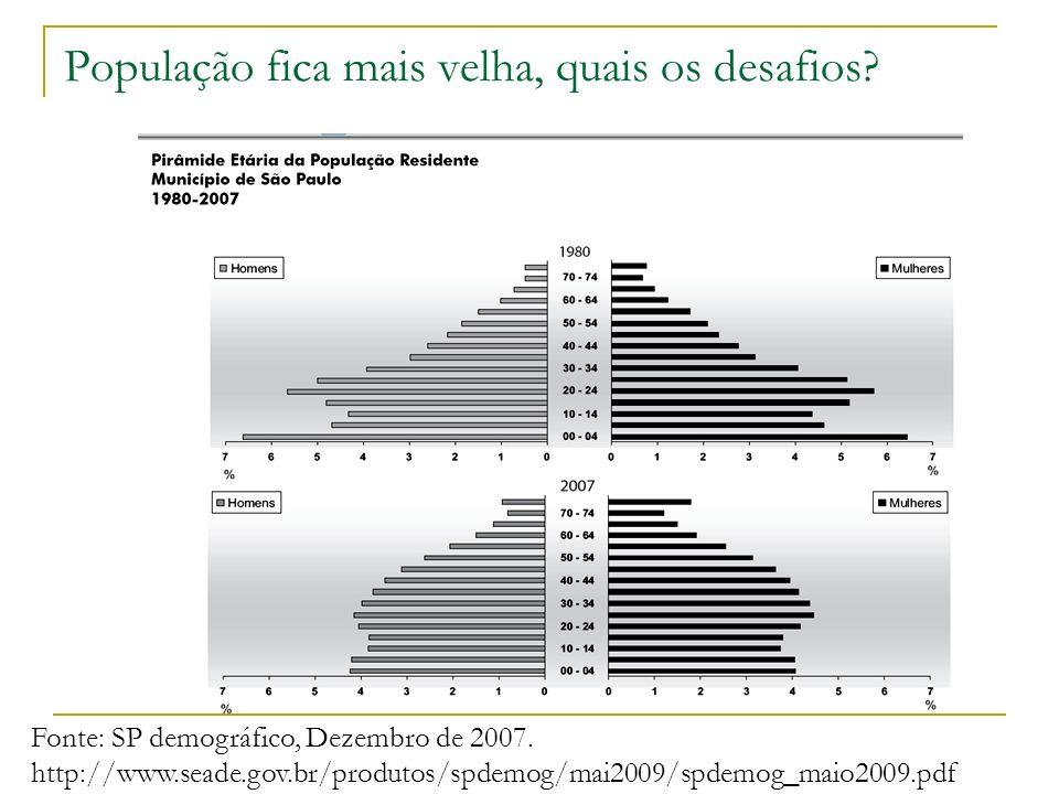 População fica mais velha, quais os desafios? Fonte: SP demográfico, Dezembro de 2007. http://www.seade.gov.br/produtos/spdemog/mai2009/spdemog_maio20