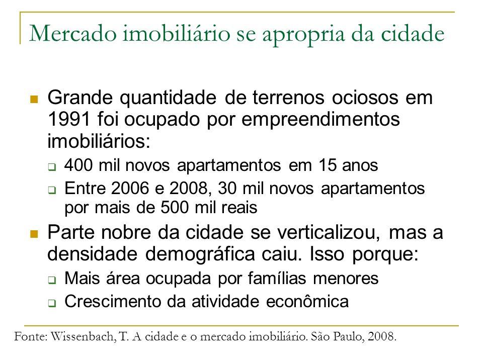 Mercado imobiliário se apropria da cidade Grande quantidade de terrenos ociosos em 1991 foi ocupado por empreendimentos imobiliários: 400 mil novos ap