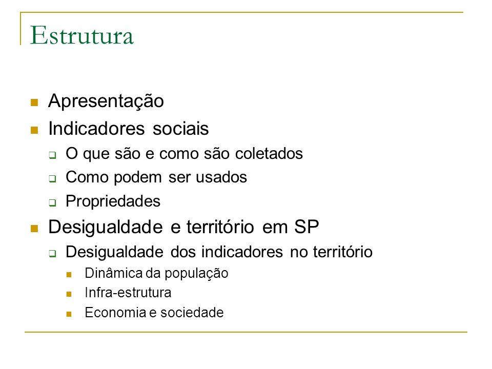Estrutura Apresentação Indicadores sociais O que são e como são coletados Como podem ser usados Propriedades Desigualdade e território em SP Desiguald