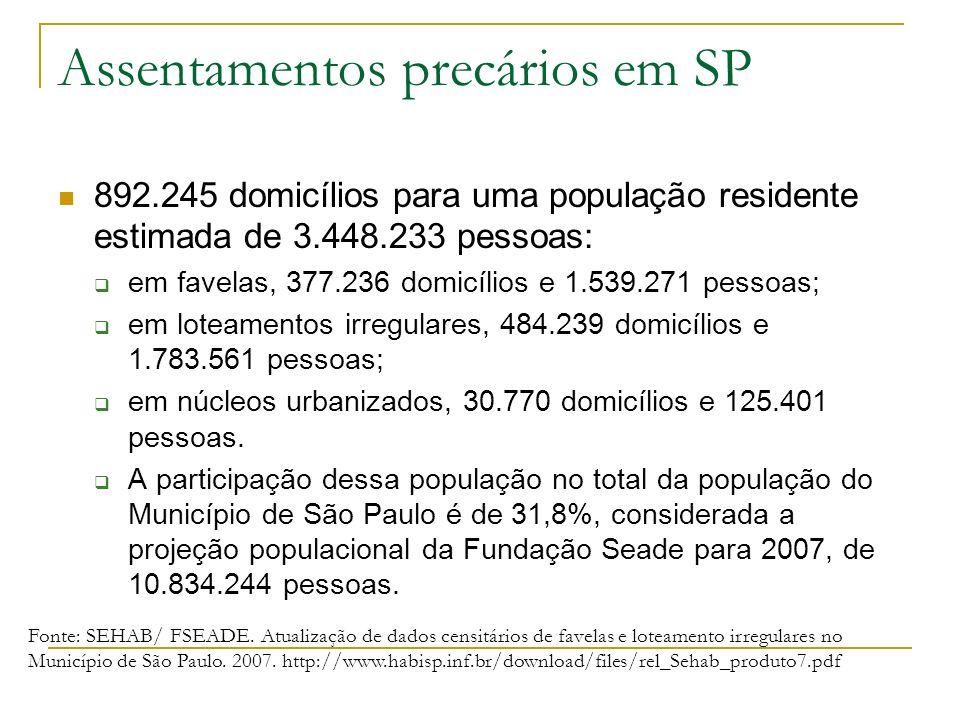 Assentamentos precários em SP 892.245 domicílios para uma população residente estimada de 3.448.233 pessoas: em favelas, 377.236 domicílios e 1.539.27