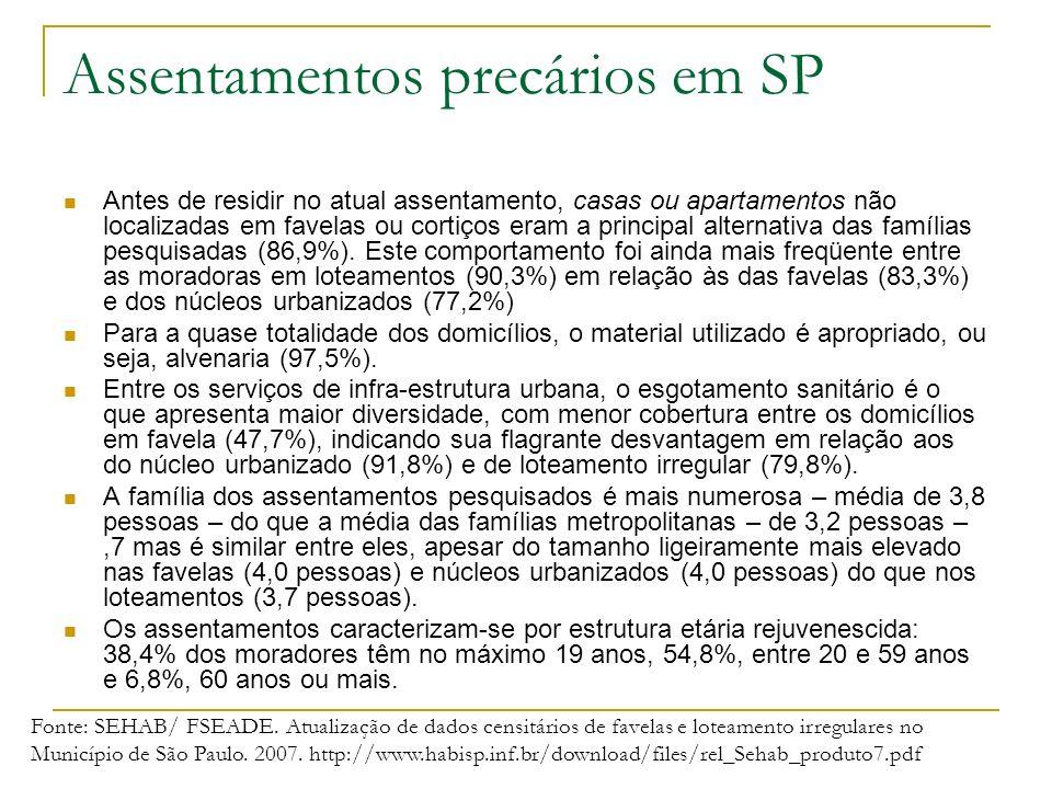 Assentamentos precários em SP Antes de residir no atual assentamento, casas ou apartamentos não localizadas em favelas ou cortiços eram a principal al