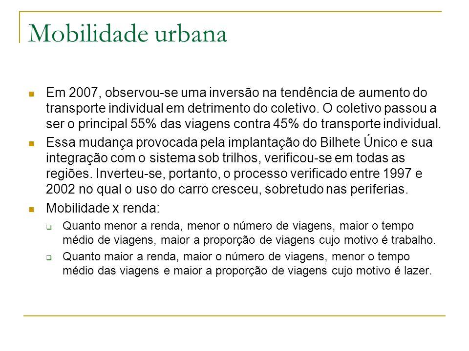 Mobilidade urbana Em 2007, observou-se uma inversão na tendência de aumento do transporte individual em detrimento do coletivo. O coletivo passou a se