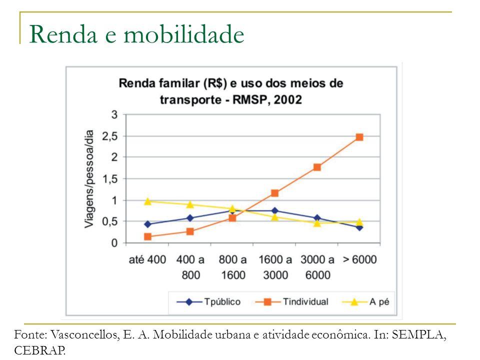 Renda e mobilidade Fonte: Vasconcellos, E. A. Mobilidade urbana e atividade econômica. In: SEMPLA, CEBRAP.