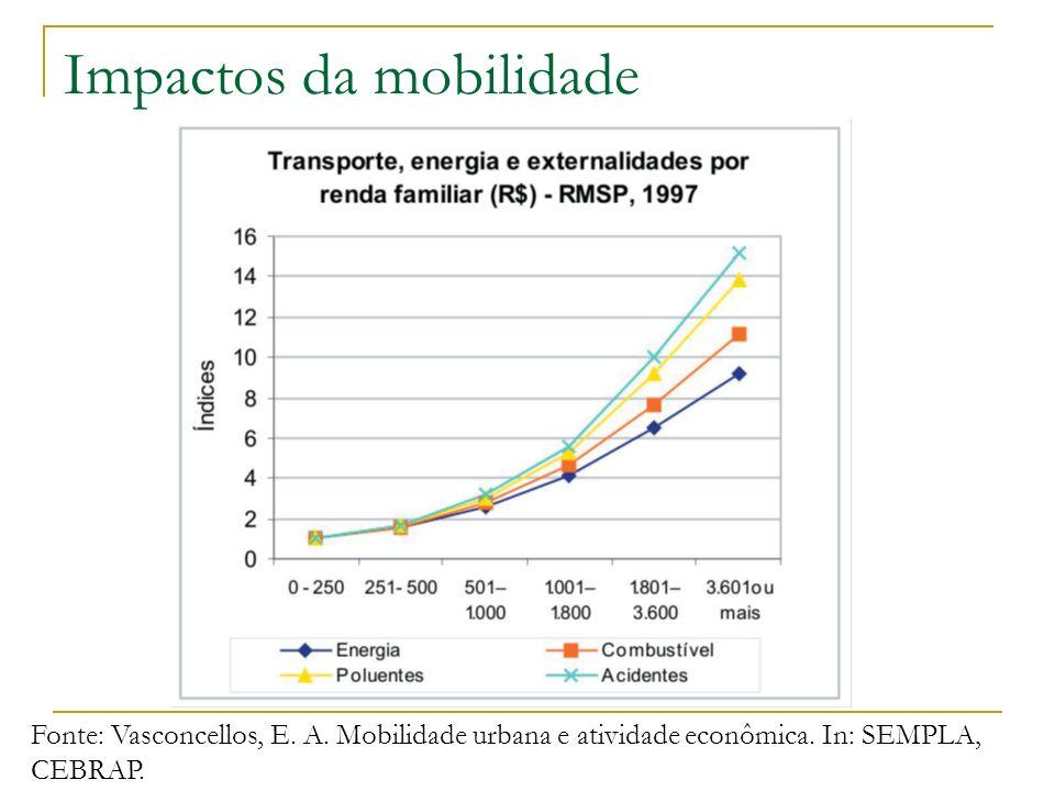 Impactos da mobilidade Fonte: Vasconcellos, E. A. Mobilidade urbana e atividade econômica. In: SEMPLA, CEBRAP.