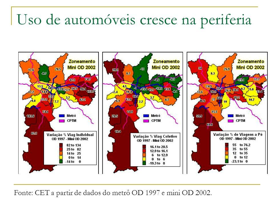 Uso de automóveis cresce na periferia Fonte: CET a partir de dados do metrô OD 1997 e mini OD 2002.