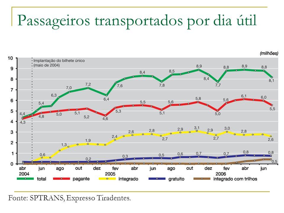Passageiros transportados por dia útil Fonte: SPTRANS, Expresso Tiradentes.