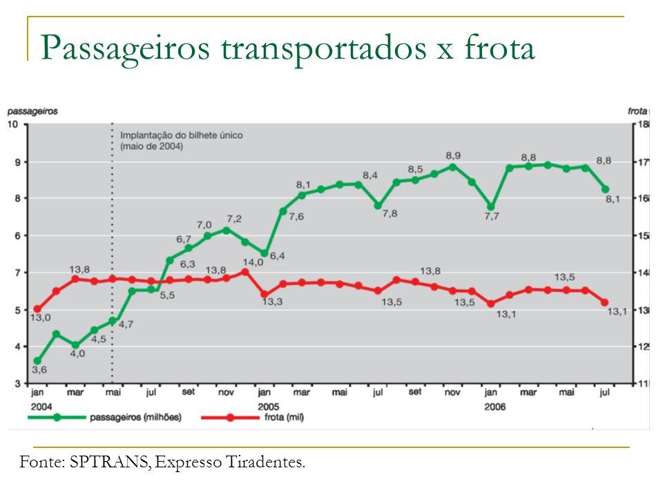 Passageiros transportados x frota Fonte: SPTRANS, Expresso Tiradentes.