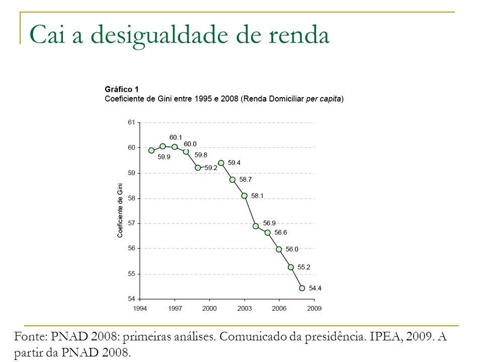 Cai a desigualdade de renda Fonte: PNAD 2008: primeiras análises. Comunicado da presidência. IPEA, 2009. A partir da PNAD 2008.