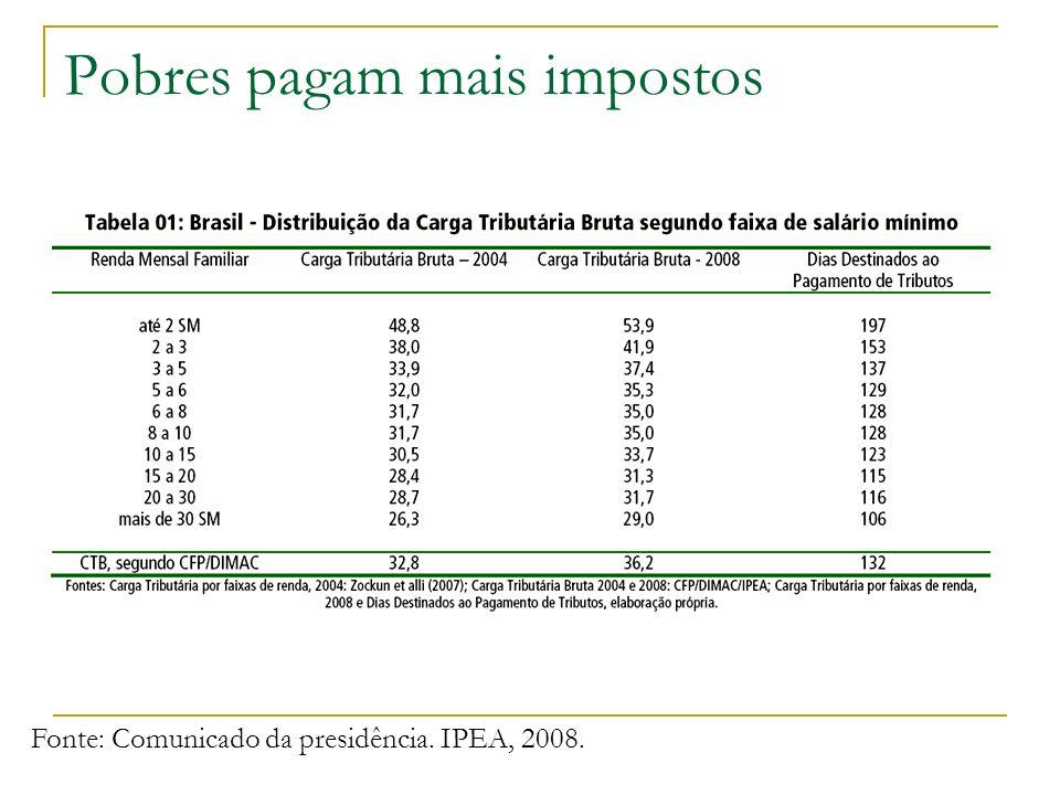 Pobres pagam mais impostos Fonte: Comunicado da presidência. IPEA, 2008.