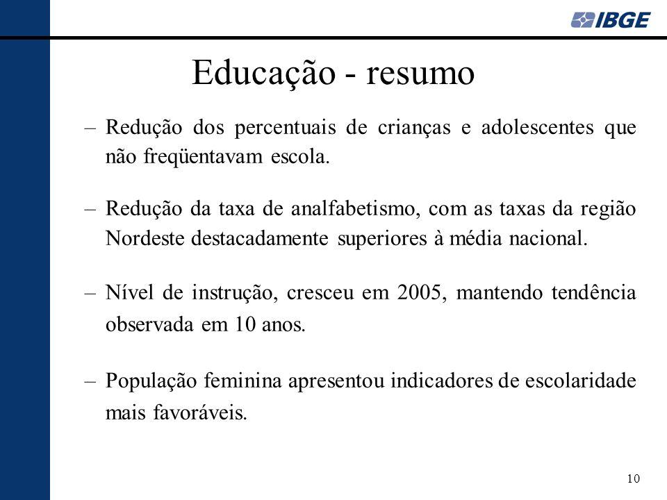 10 Educação - resumo –Redução dos percentuais de crianças e adolescentes que não freqüentavam escola. –Redução da taxa de analfabetismo, com as taxas
