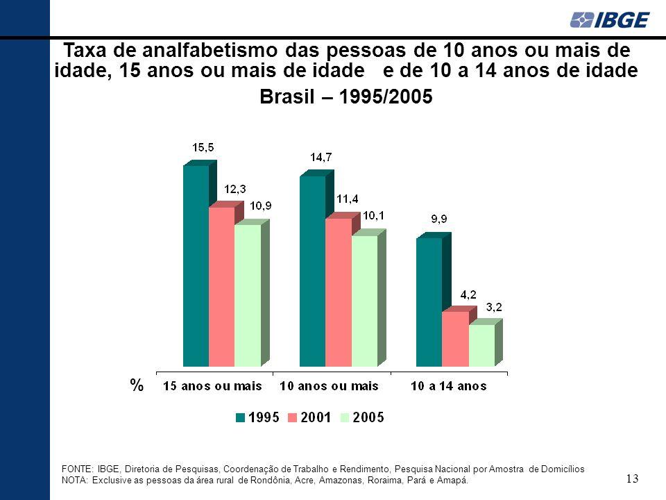 13 Taxa de analfabetismo das pessoas de 10 anos ou mais de idade, 15 anos ou mais de idade e de 10 a 14 anos de idade Brasil – 1995/2005 % FONTE: IBGE