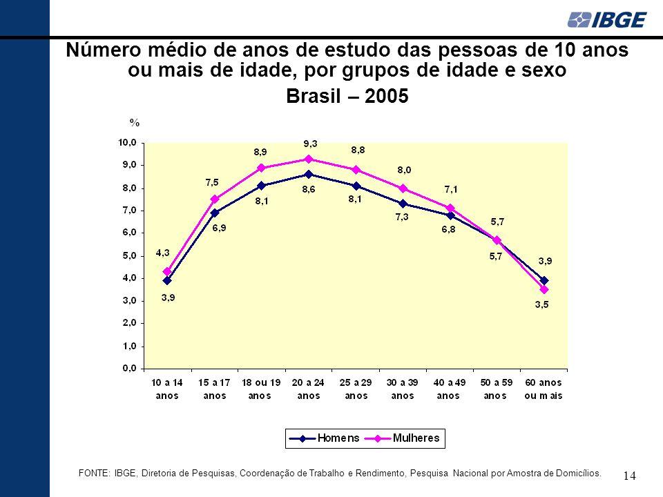 14 Número médio de anos de estudo das pessoas de 10 anos ou mais de idade, por grupos de idade e sexo Brasil – 2005 FONTE: IBGE, Diretoria de Pesquisa