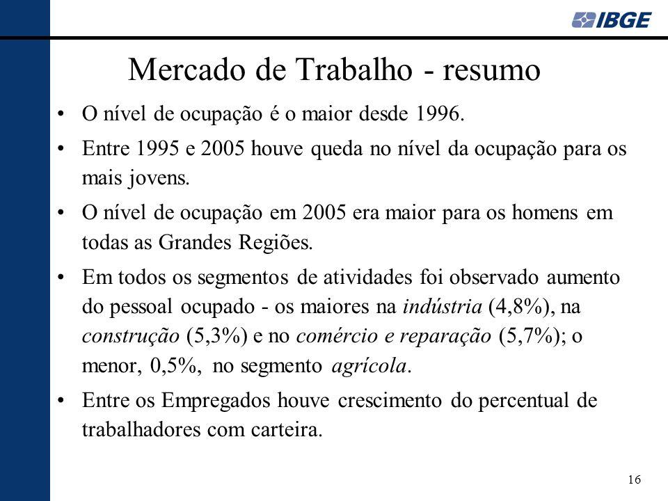 16 Mercado de Trabalho - resumo O nível de ocupação é o maior desde 1996. Entre 1995 e 2005 houve queda no nível da ocupação para os mais jovens. O ní