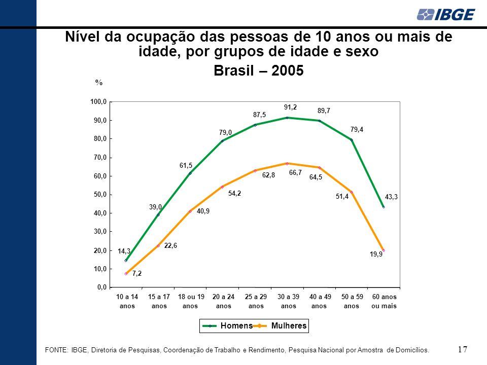 17 Nível da ocupação das pessoas de 10 anos ou mais de idade, por grupos de idade e sexo Brasil – 2005 FONTE: IBGE, Diretoria de Pesquisas, Coordenaçã