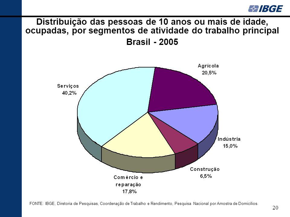 20 Distribuição das pessoas de 10 anos ou mais de idade, ocupadas, por segmentos de atividade do trabalho principal Brasil - 2005 FONTE: IBGE, Diretoria de Pesquisas, Coordenação de Trabalho e Rendimento, Pesquisa Nacional por Amostra de Domicílios.