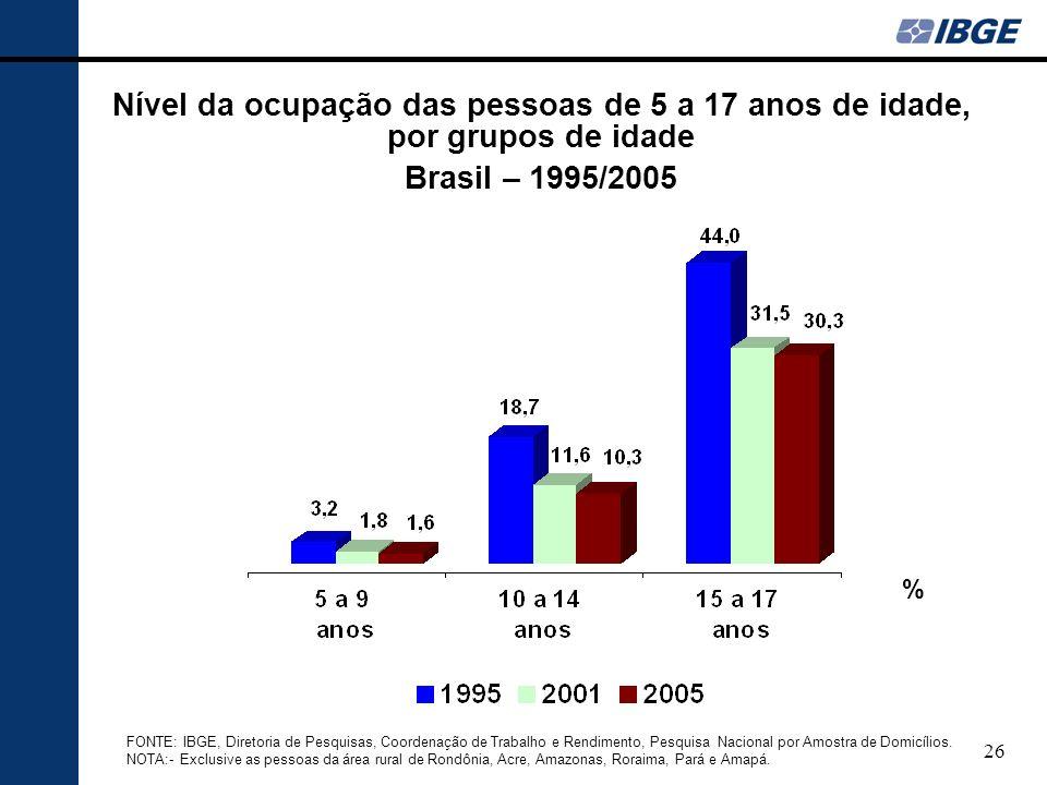 26 Nível da ocupação das pessoas de 5 a 17 anos de idade, por grupos de idade Brasil – 1995/2005 FONTE: IBGE, Diretoria de Pesquisas, Coordenação de Trabalho e Rendimento, Pesquisa Nacional por Amostra de Domicílios.