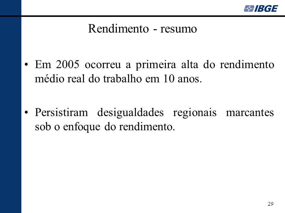 29 Rendimento - resumo Em 2005 ocorreu a primeira alta do rendimento médio real do trabalho em 10 anos. Persistiram desigualdades regionais marcantes