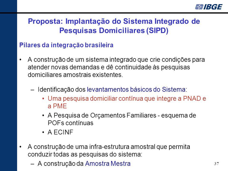 37 Proposta: Implantação do Sistema Integrado de Pesquisas Domiciliares (SIPD) Pilares da integração brasileira A construção de um sistema integrado que crie condições para atender novas demandas e dê continuidade às pesquisas domiciliares amostrais existentes.