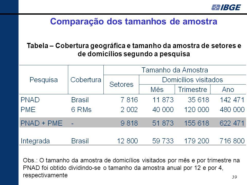 39 Tabela – Cobertura geográfica e tamanho da amostra de setores e de domicílios segundo a pesquisa Obs.: O tamanho da amostra de domicílios visitados por mês e por trimestre na PNAD foi obtido dividindo-se o tamanho da amostra anual por 12 e por 4, respectivamente Comparação dos tamanhos de amostra