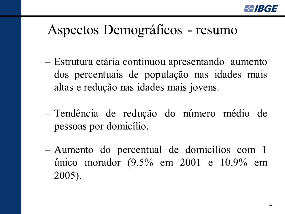 4 Aspectos Demográficos - resumo –Estrutura etária continuou apresentando aumento dos percentuais de população nas idades mais altas e redução nas idades mais jovens.