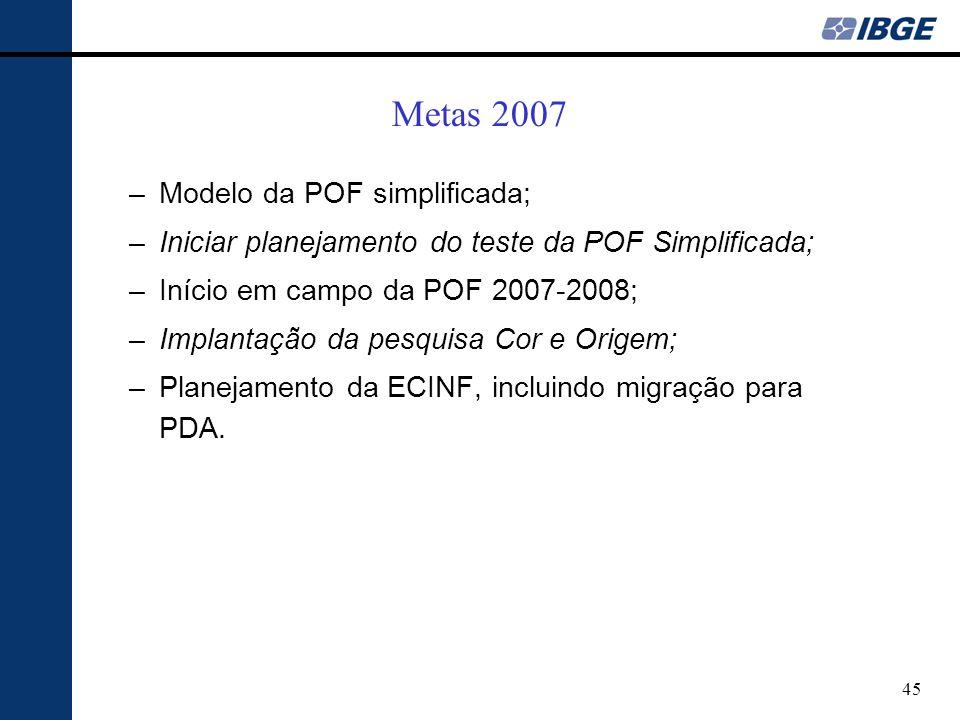 45 Metas 2007 –Modelo da POF simplificada; –Iniciar planejamento do teste da POF Simplificada; –Início em campo da POF 2007-2008; –Implantação da pesquisa Cor e Origem; –Planejamento da ECINF, incluindo migração para PDA.
