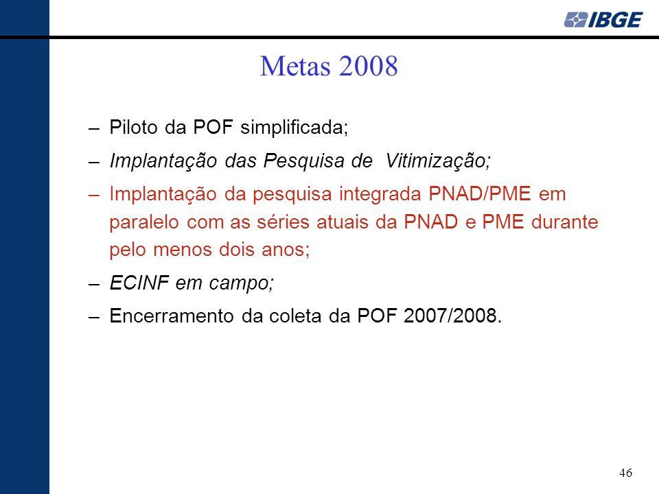46 Metas 2008 –Piloto da POF simplificada; –Implantação das Pesquisa de Vitimização; –Implantação da pesquisa integrada PNAD/PME em paralelo com as séries atuais da PNAD e PME durante pelo menos dois anos; –ECINF em campo; –Encerramento da coleta da POF 2007/2008.