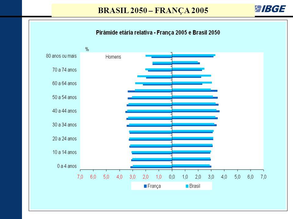 17 Nível da ocupação das pessoas de 10 anos ou mais de idade, por grupos de idade e sexo Brasil – 2005 FONTE: IBGE, Diretoria de Pesquisas, Coordenação de Trabalho e Rendimento, Pesquisa Nacional por Amostra de Domicílios.