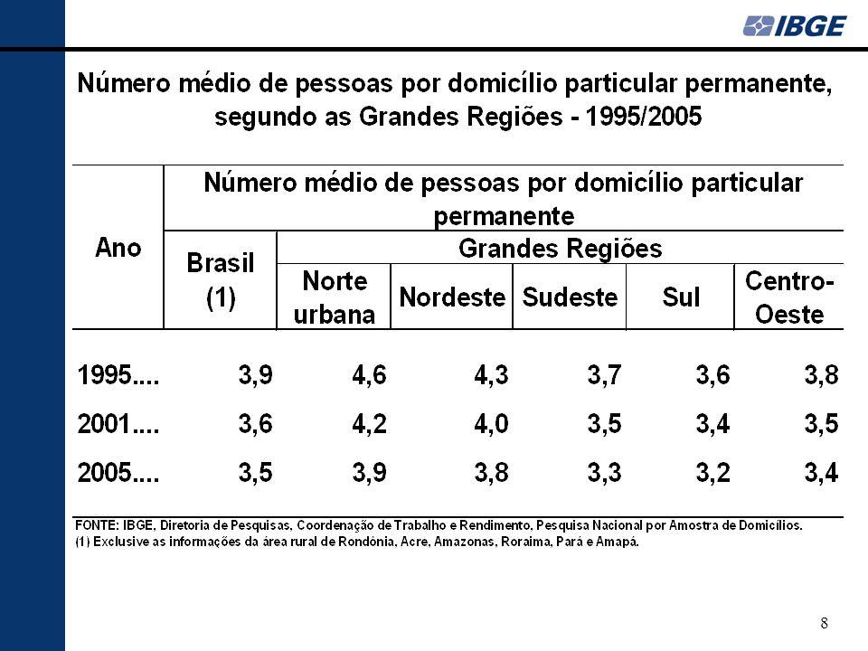 29 Rendimento - resumo Em 2005 ocorreu a primeira alta do rendimento médio real do trabalho em 10 anos.
