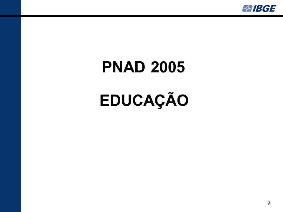30 FONTE : IBGE, Diretoria de Pesquisas, Coordenação de Trabalho e Rendimento, Pesquisa Nacional por Amostra de Domicílios.