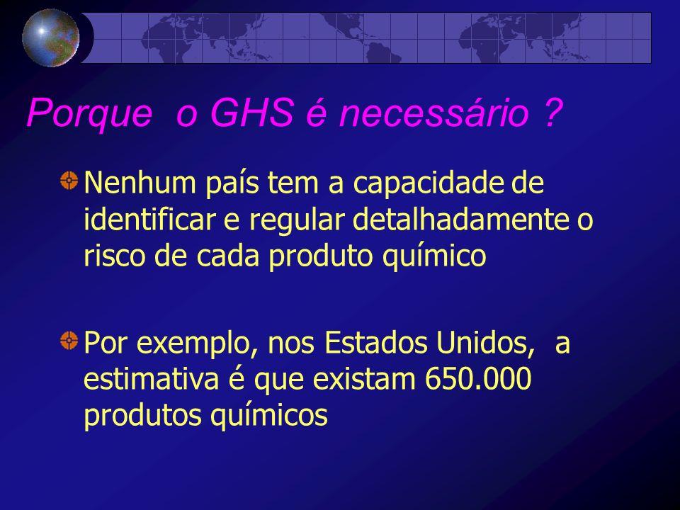 Porque o GHS é necessário .