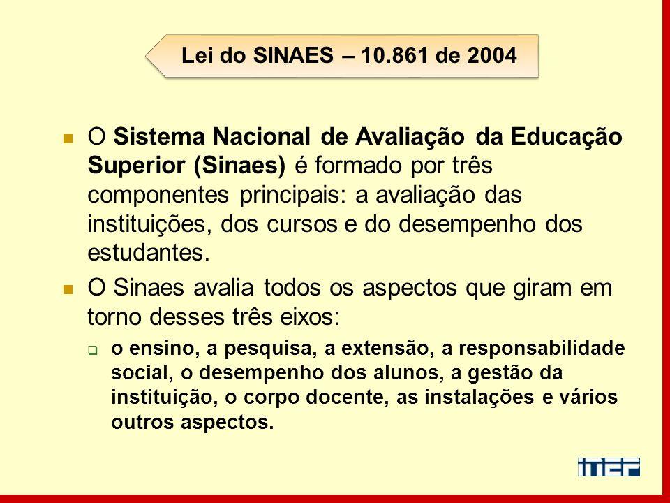 O Sistema Nacional de Avaliação da Educação Superior (Sinaes) é formado por três componentes principais: a avaliação das instituições, dos cursos e do