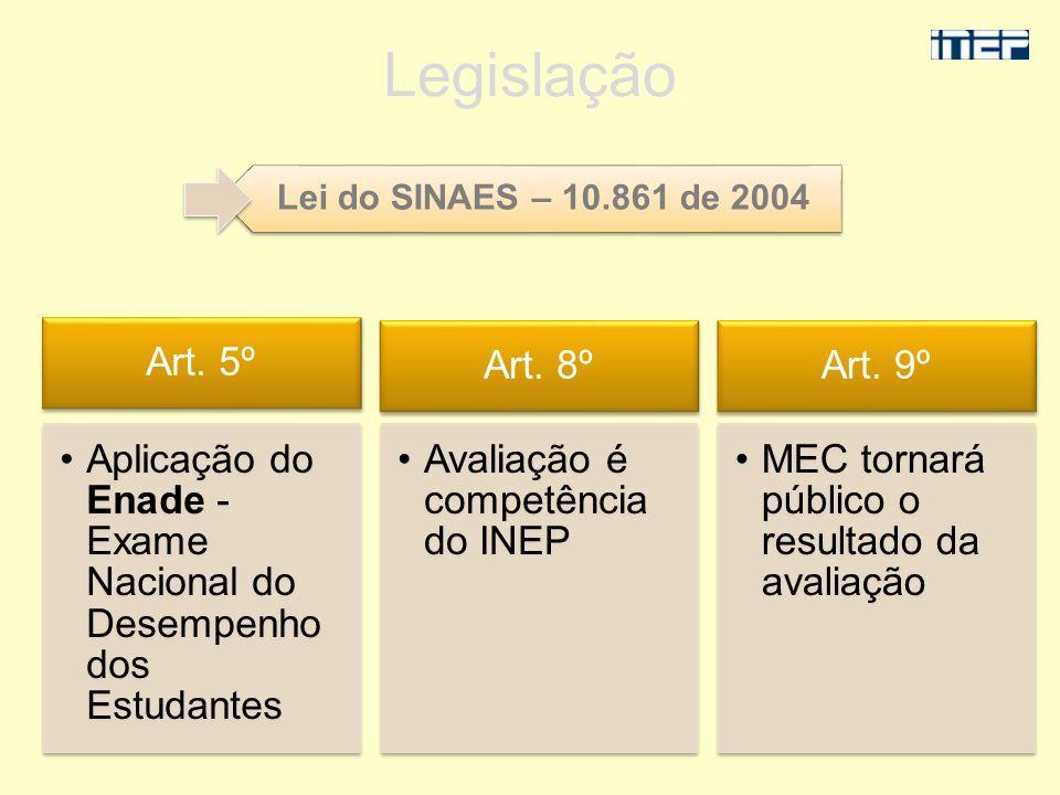 Lei do SINAES – 10.861 de 2004 Legislação Art. 8º Avaliação é competência do INEP Art. 5º Aplicação do Enade - Exame Nacional do Desempenho dos Estuda