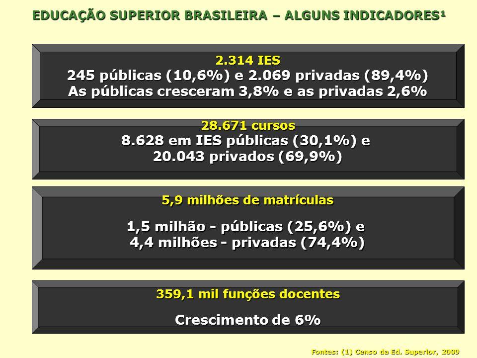 10 maiores Cursos em Número de Matrículas, Ingressos e Concluintes Graduação (PRESENCIAL + EAD) – Brasil 2009