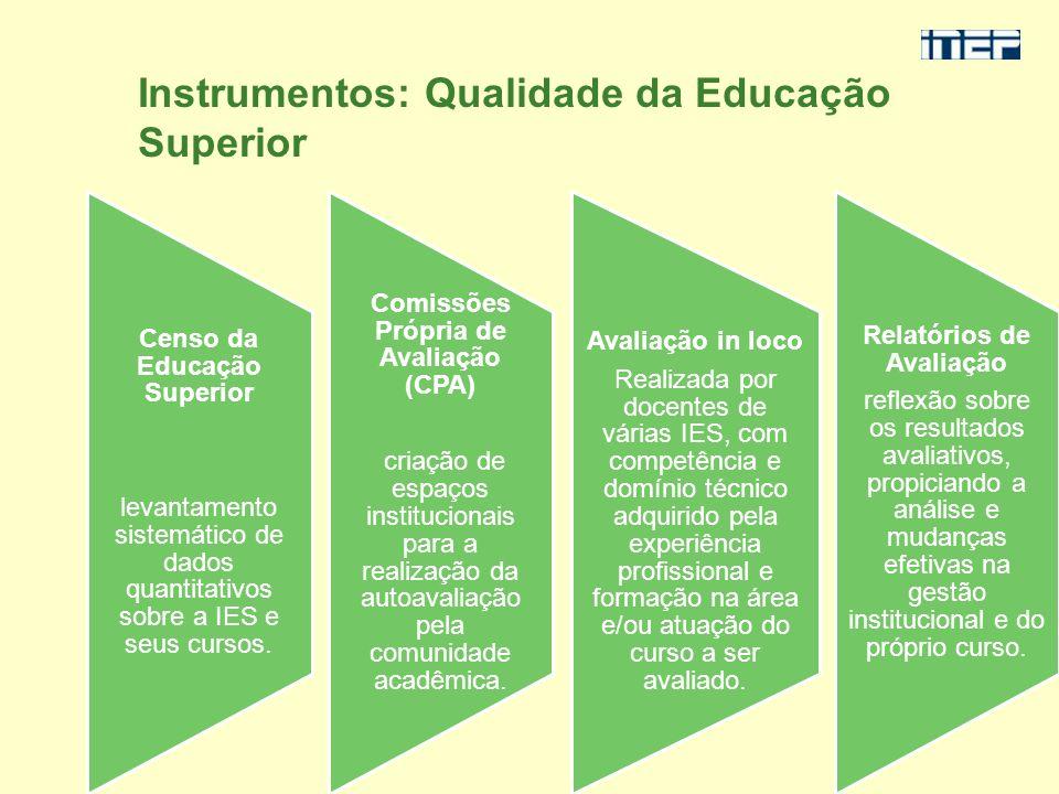 Instrumentos: Qualidade da Educação Superior Censo da Educação Superior levantamento sistemático de dados quantitativos sobre a IES e seus cursos. Com